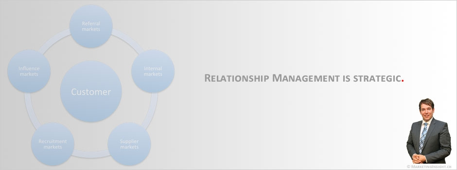 Relationship marketing is strategic.