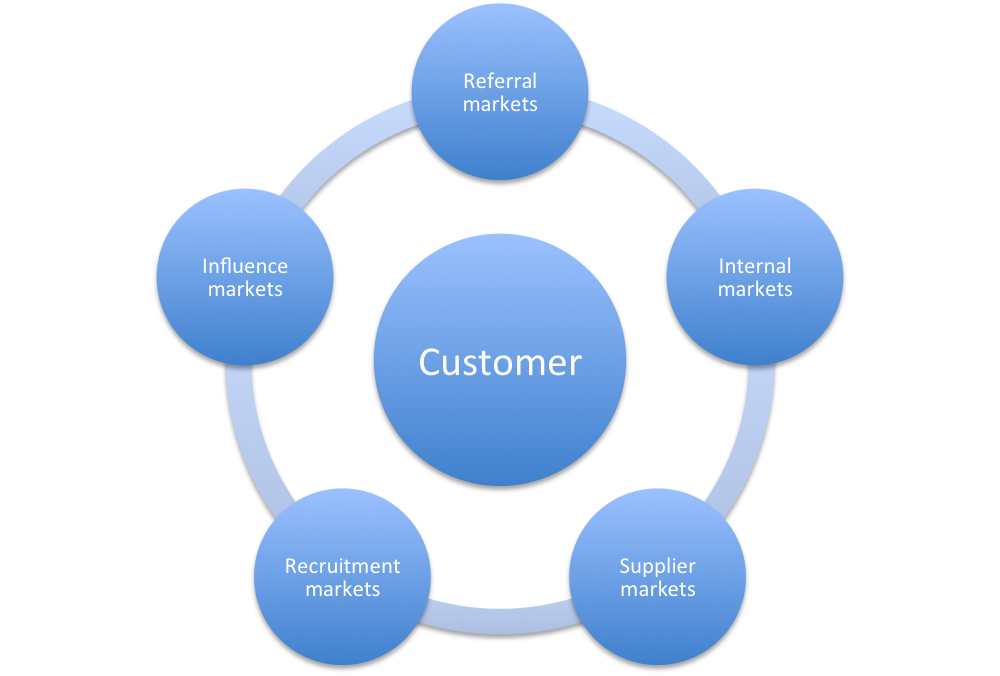 the influence of customer relationship management Impact of service quality on customer  that interaction between staff and customers has a significant influence on customer  customer relationship management is.